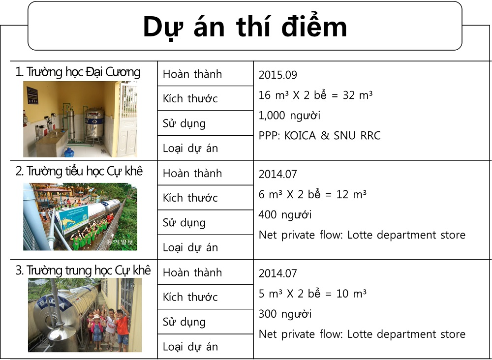 Pilot rainwater harvesting system was developed and operated in some schools and families in Vietnam
