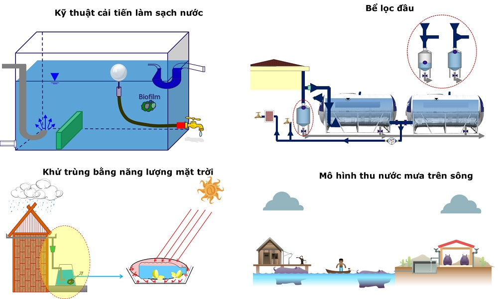Innovative technology in processing rainwater to be a source of water for daily life